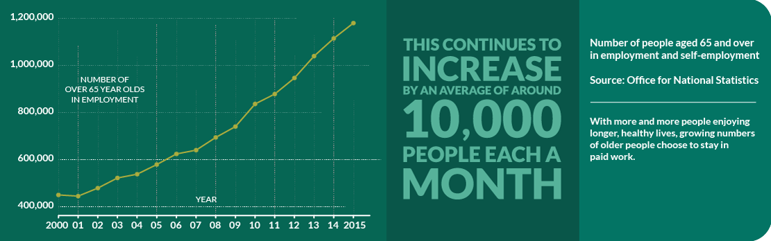 Increasing Numbers Work on in Later Years Inforgraphic