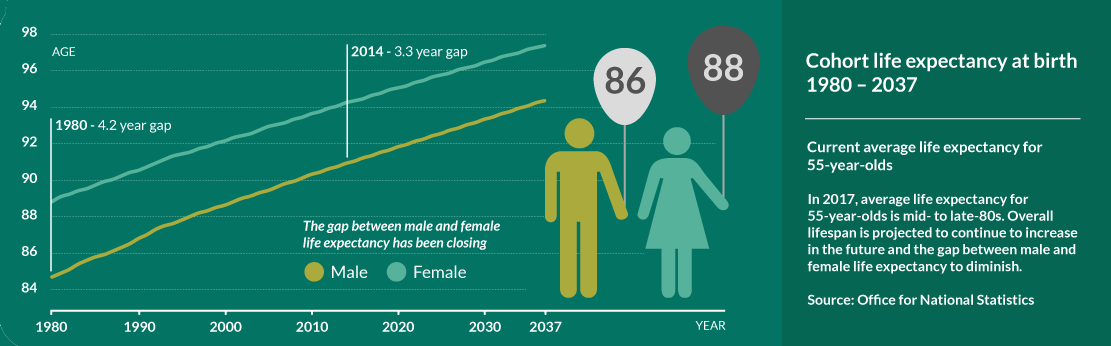 Life Expectancy in the UK infographic