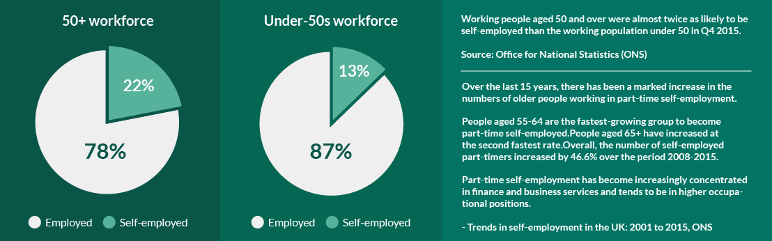 Self-employment by Age Infographic